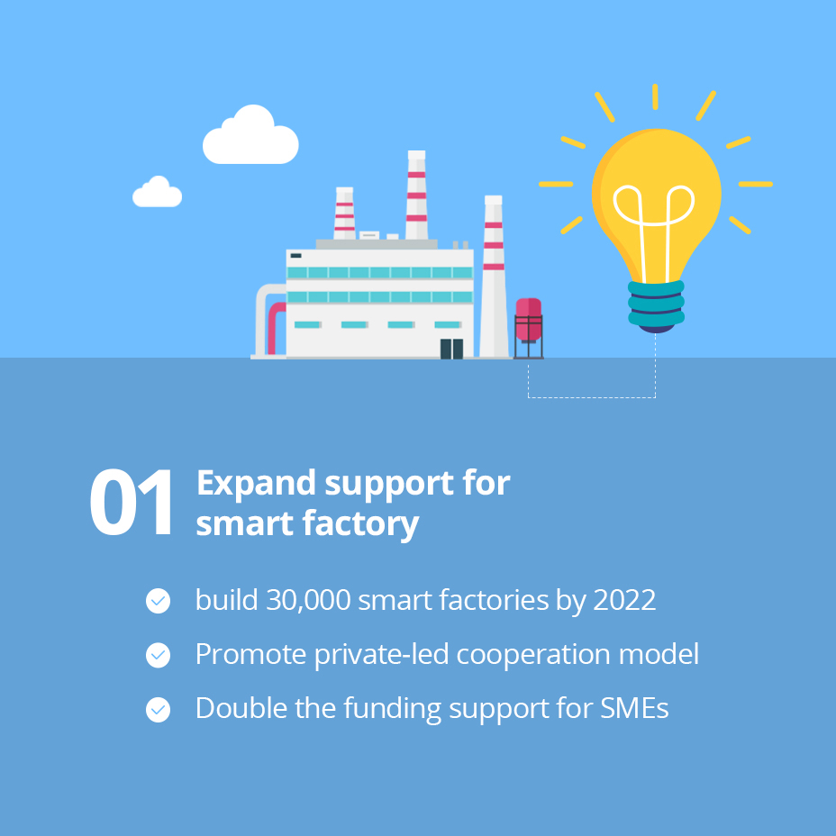 01 Expand support for smart factory / 