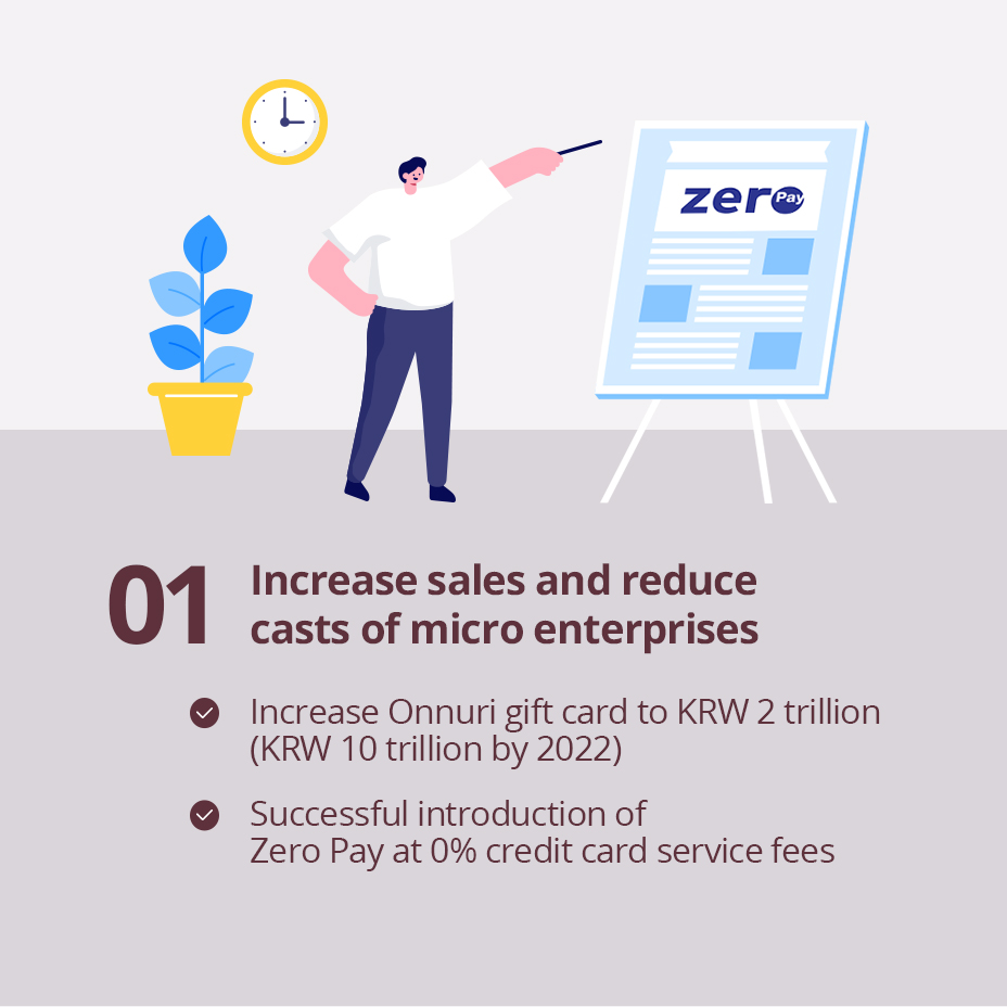 01 Increase sales and reduce casts of micro enterprises