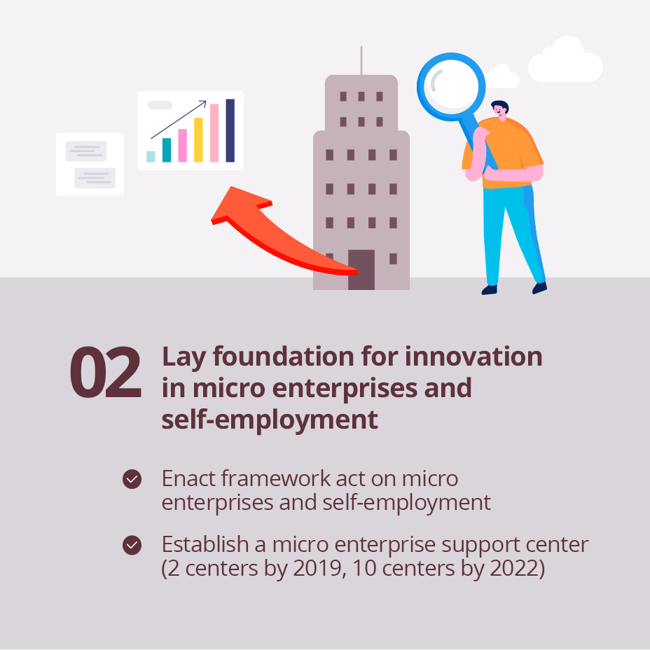 02 Lay foundation for innovation in micro enterprises and self-employment / 